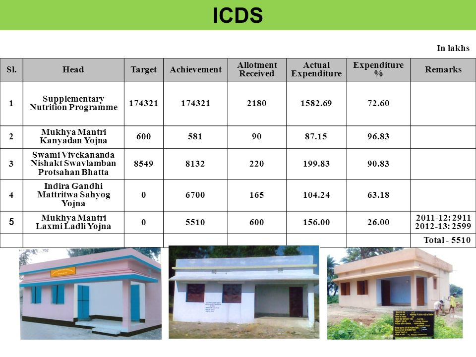 ICDS Sl.HeadTargetAchievement Allotment Received Actual Expenditure Expenditure % Remarks 1 Supplementary Nutrition Programme 174321 21801582.6972.60 2 Mukhya Mantri Kanyadan Yojna 6005819087.1596.83 3 Swami Vivekananda Nishakt Swavlamban Protsahan Bhatta 85498132220199.8390.83 4 Indira Gandhi Mattritwa Sahyog Yojna 06700165104.2463.18 5 Mukhya Mantri Laxmi Ladli Yojna 05510600156.0026.00 2011-12: 2911 2012-13: 2599 Total - 5510 In lakhs