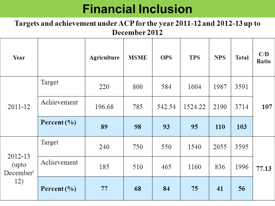Financial Inclusion YearAgricultureMSMEOPSTPSNPSTotal C/D Ratio 2011-12 Target 220800584160419873591 107 Achievement 196.68785542.541524.2221903714 Percent (%) 89989395110103 2012-13 (upto December 12) Target 240750550154020553595 77.13 Achievement 18551046511608361996 Percent (%)776884754156 Targets and achievement under ACP for the year 2011-12 and 2012-13 up to December 2012