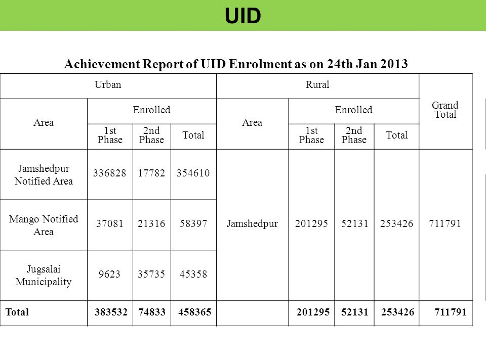 UID Achievement Report of UID Enrolment as on 24th Jan 2013 UrbanRural Grand Total Area Enrolled Area Enrolled 1st Phase 2nd Phase Total 1st Phase 2nd Phase Total Jamshedpur Notified Area 33682817782354610 Jamshedpur20129552131253426711791 Mango Notified Area 370812131658397 Jugsalai Municipality 96233573545358 Total38353274833458365 20129552131253426711791