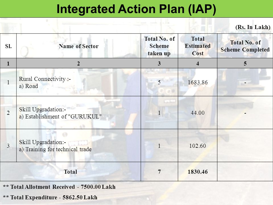 Integrated Action Plan Snapshots