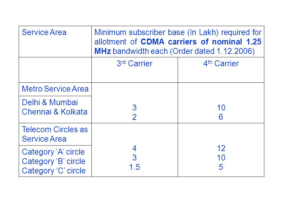 Service AreaMinimum subscriber base (In Lakh) required for allotment of CDMA carriers of nominal 1.25 MHz bandwidth each (Order dated 1.12.2006) 3 rd