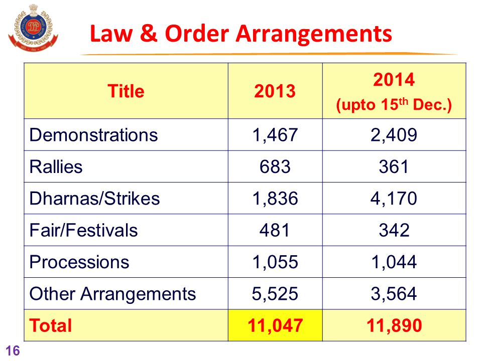 16 Law & Order Arrangements Title2013 2014 (upto 15 th Dec.) Demonstrations1,4672,409 Rallies683361 Dharnas/Strikes1,8364,170 Fair/Festivals481342 Processions1,0551,044 Other Arrangements5,5253,564 Total 11,04711,890