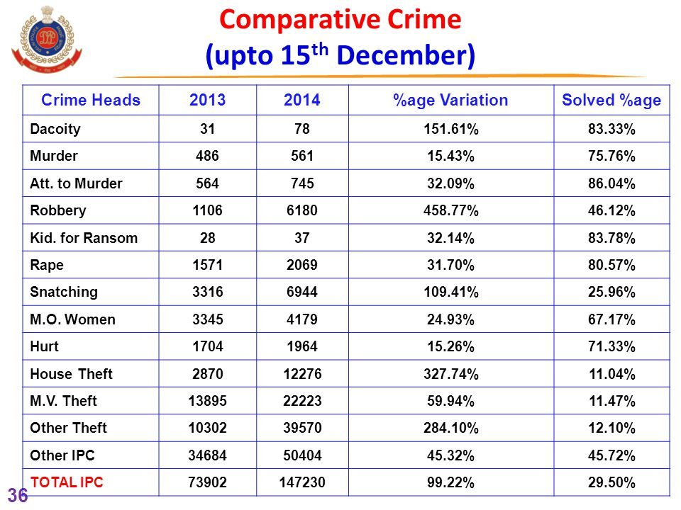 36 Comparative Crime (upto 15 th December) Crime Heads20132014%age VariationSolved %age Dacoity 3178 151.61%83.33% Murder 486561 15.43%75.76% Att.
