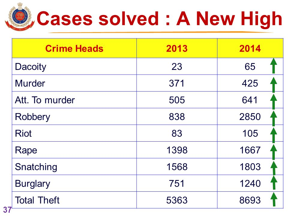 37 Cases solved : A New High Crime Heads20132014 Dacoity2365 Murder371425 Att.