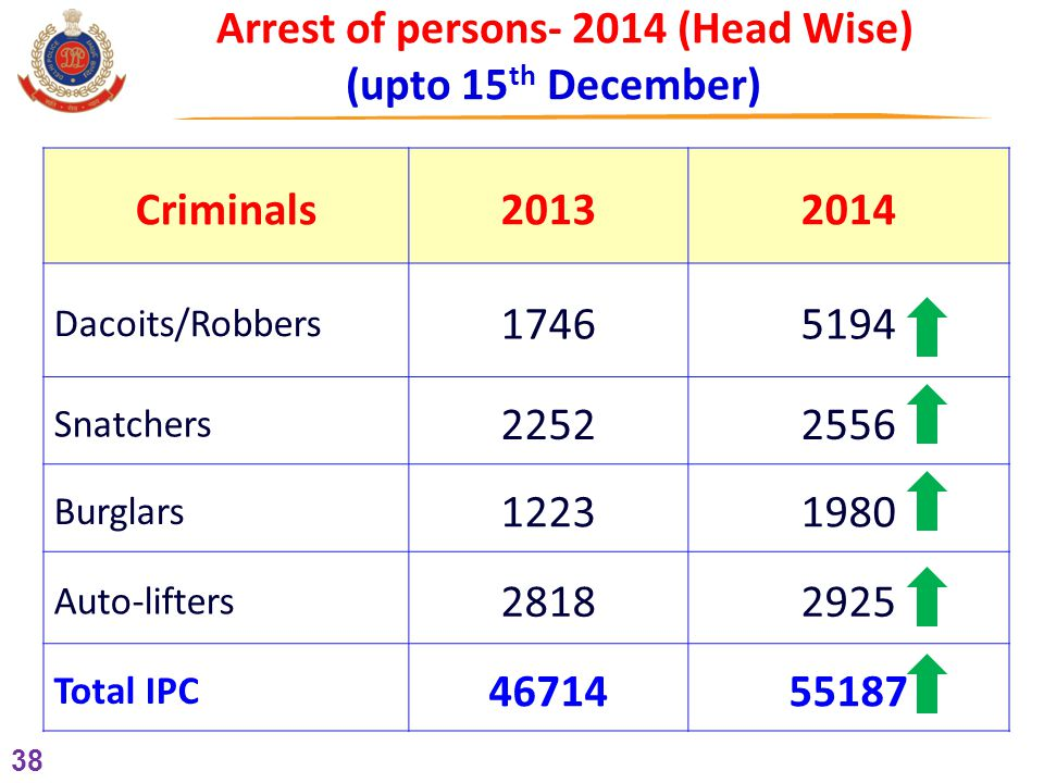 38 Arrest of persons- 2014 (Head Wise) (upto 15 th December) Criminals20132014 Dacoits/Robbers 17465194 Snatchers 22522556 Burglars 12231980 Auto-lifters 28182925 Total IPC 4671455187