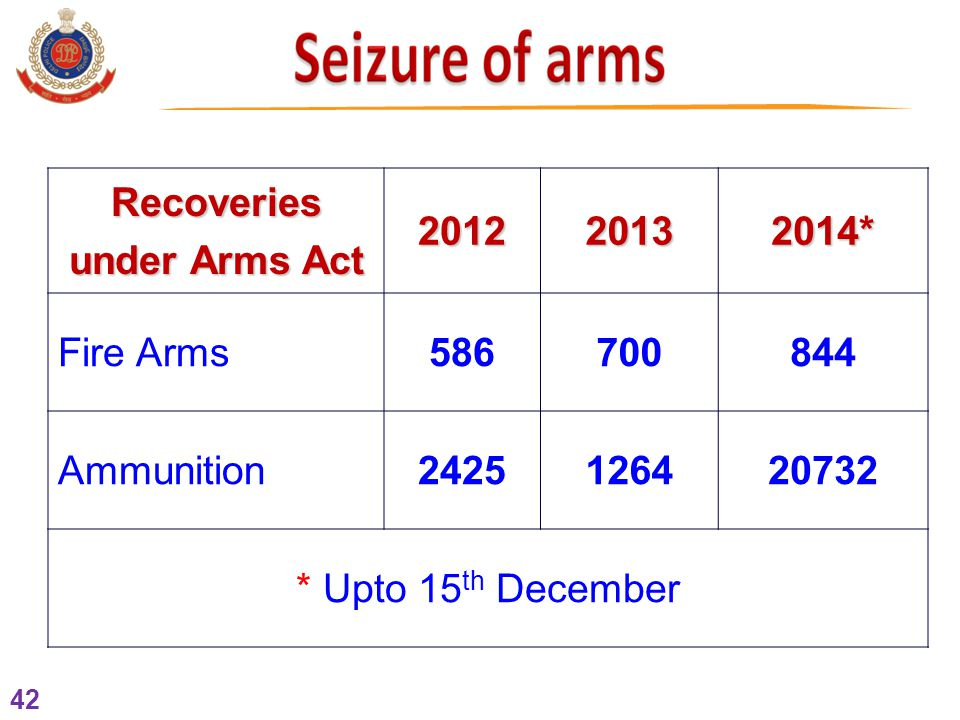 42 Recoveries under Arms Act 201220132014* Fire Arms586700844 Ammunition2425126420732 * Upto 15 th December