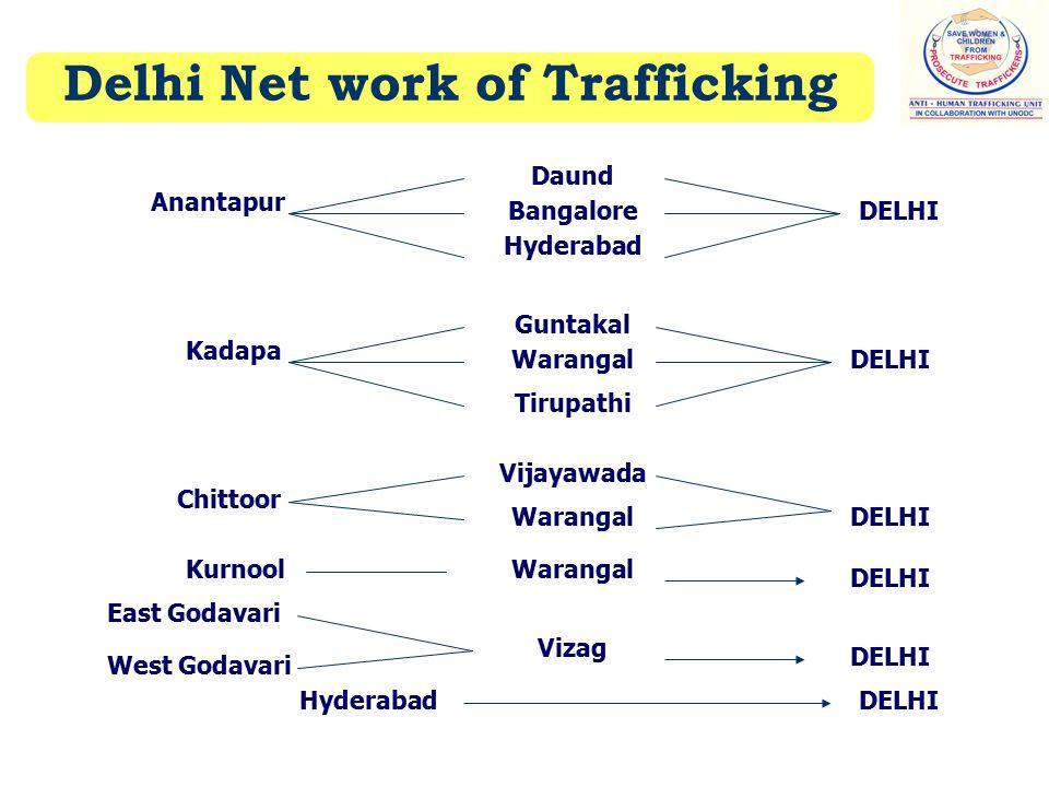 Delhi Net work of Trafficking Bangalore Hyderabad Guntakal Warangal Tirupathi Vijayawada Warangal Vizag Daund Anantapur East Godavari West Godavari Hyderabad DELHI Kurnool Chittoor Kadapa DELHI