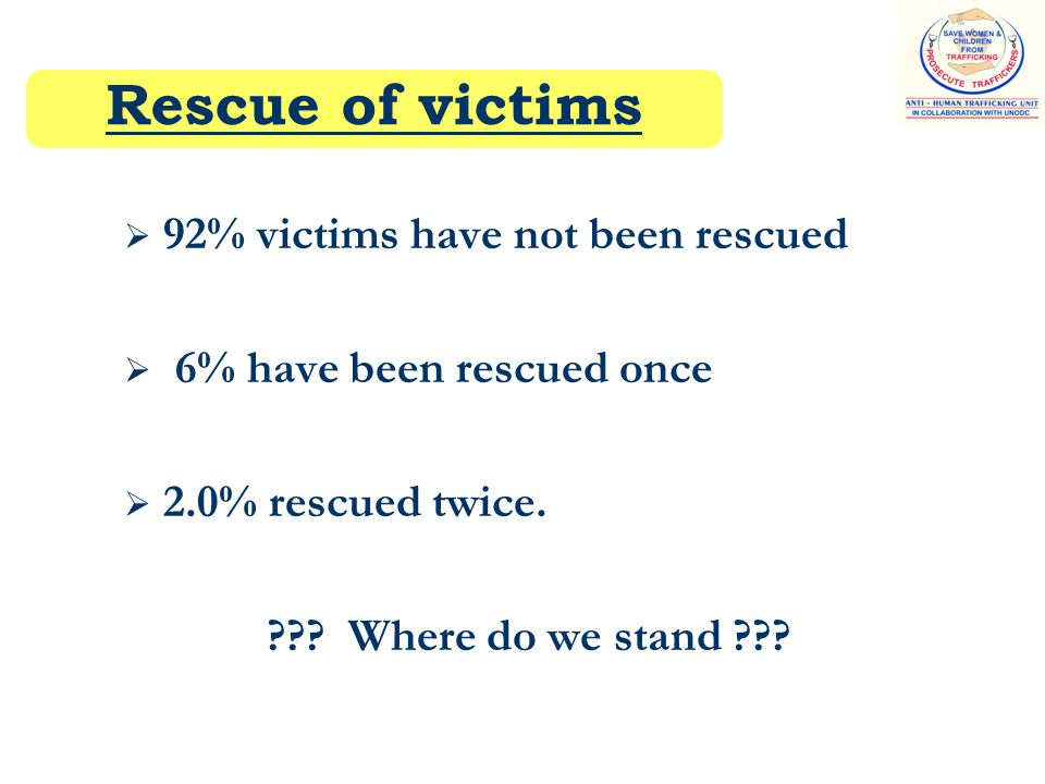 Rescue of victims  92% victims have not been rescued  6% have been rescued once  2.0% rescued twice.