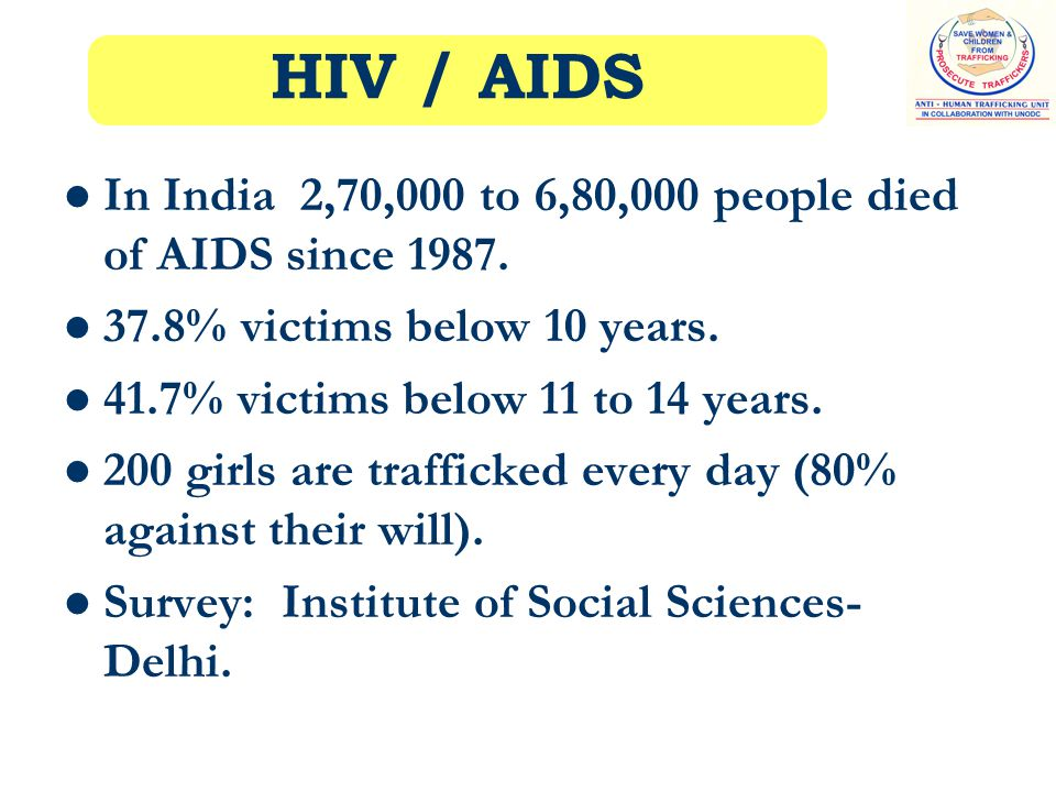 In India 2,70,000 to 6,80,000 people died of AIDS since 1987.