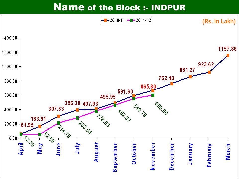 Name of the Block :- INDPUR