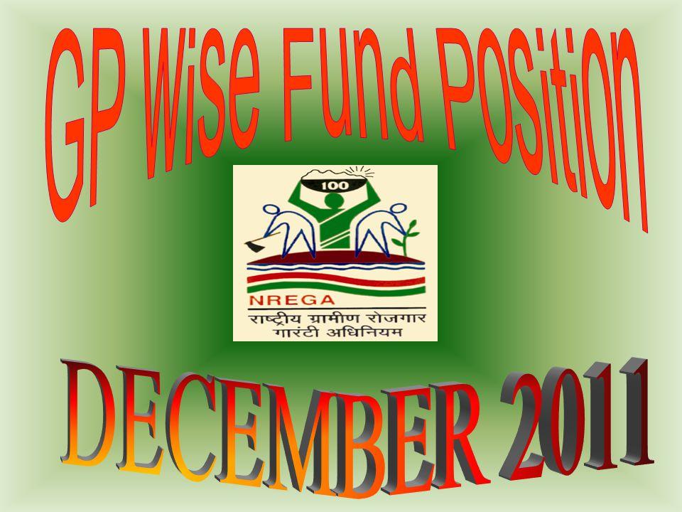 List of the GPs having Zero Expenditure KHATRAKHATRA GRAM-II0
