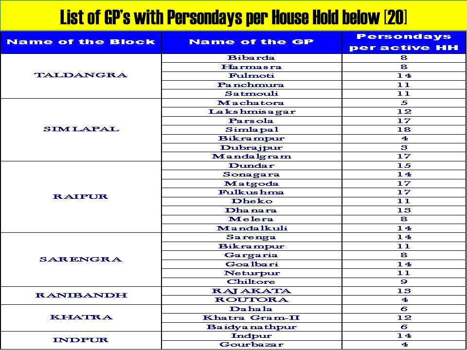 List of GP's with Persondays per House Hold below [20]