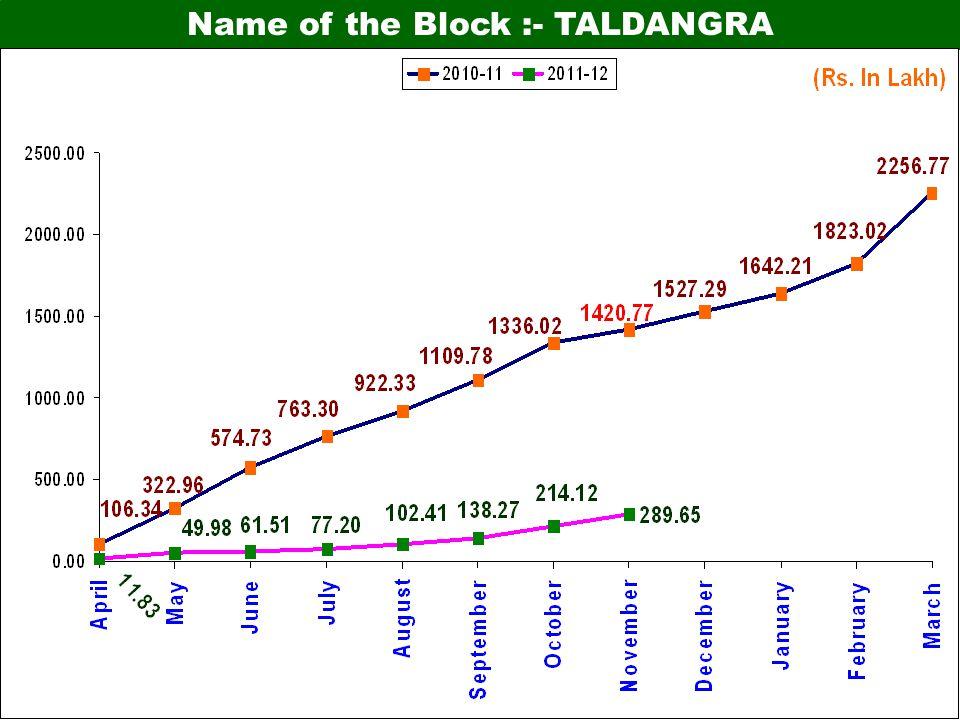 Name of the Block :- TALDANGRA