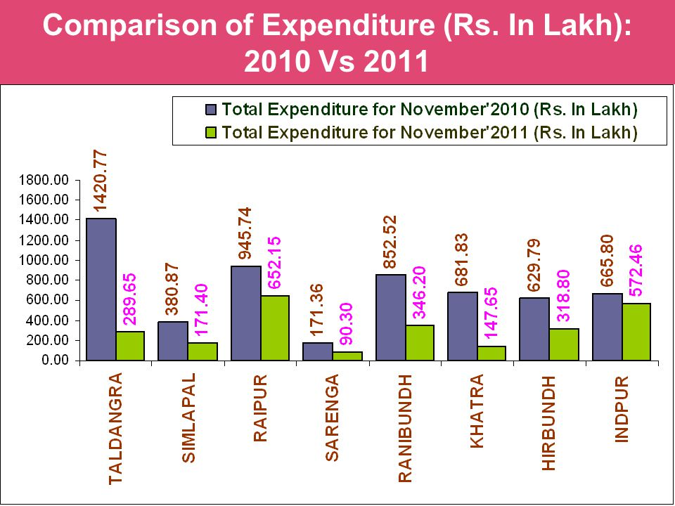 Comparison of Expenditure (Rs. In Lakh): 2010 Vs 2011