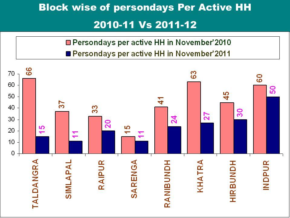 Block wise of persondays Per Active HH 2010-11 Vs 2011-12