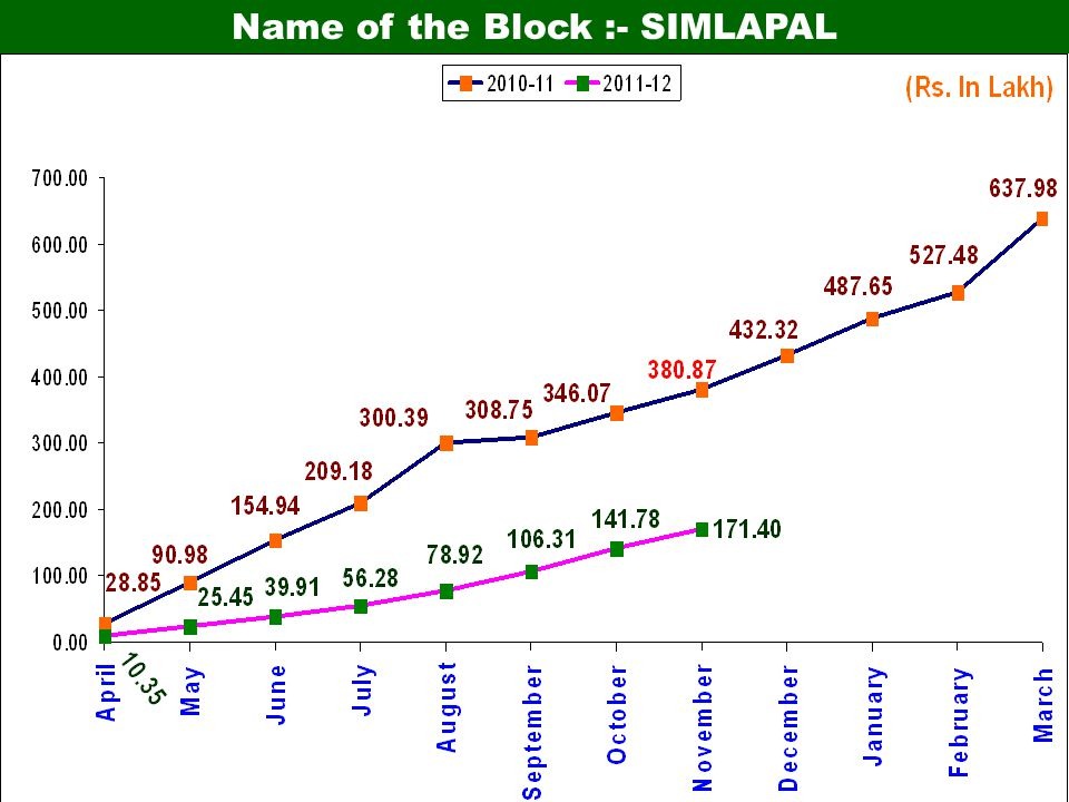 Name of the Block :- SIMLAPAL