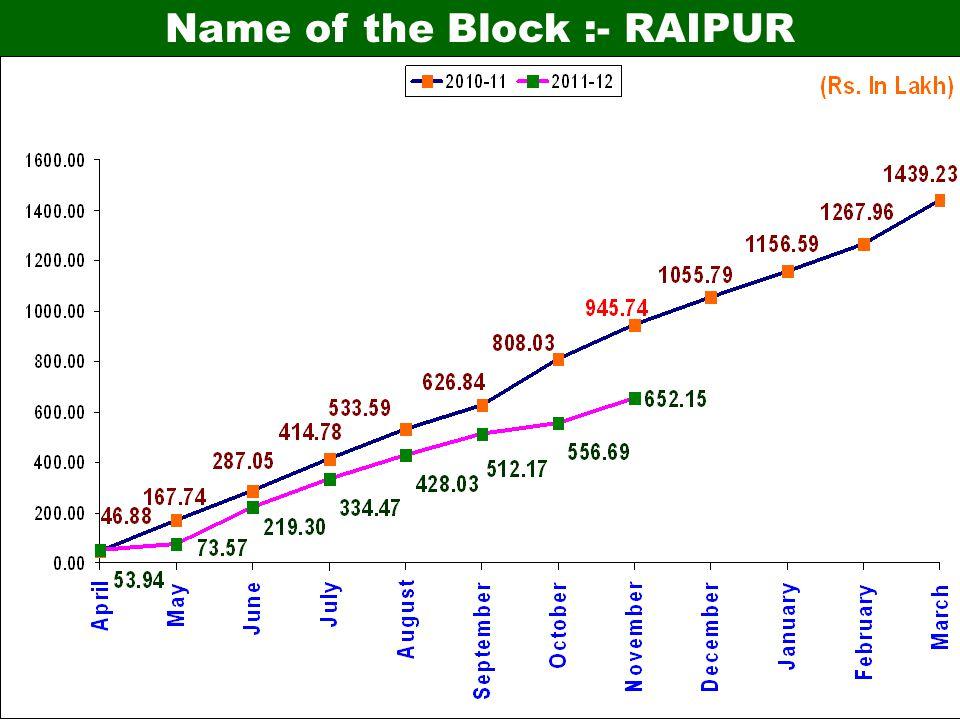 Name of the Block :- RAIPUR