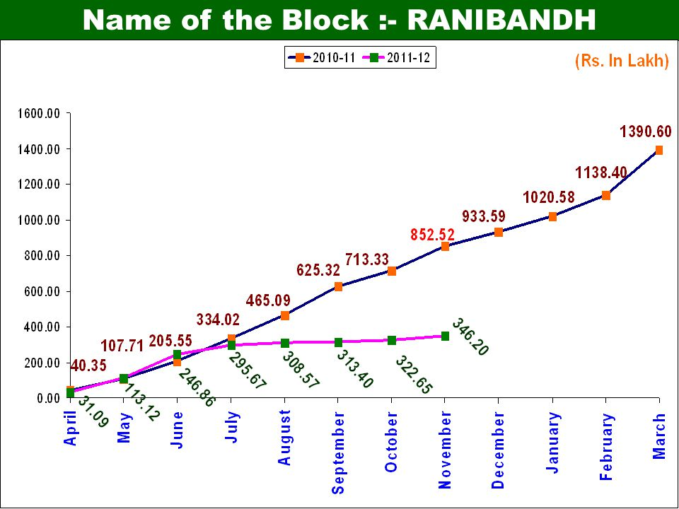 RANK FOR PERSONDAYS PER ACTIVE HOUSE HOLD UNDER BLOCK UPTO 30 th Nov. 11(2011-12)