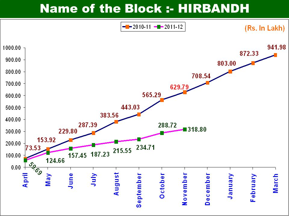 Name of the Block :- HIRBANDH