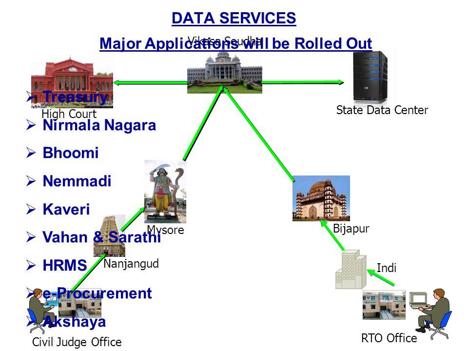 DATA SERVICES Civil Judge Office RTO Office Mysore Vikasa Soudha Nanjangud High Court Bijapur State Data Center Major Applications will be Rolled Out TTreasury NNirmala Nagara BBhoomi NNemmadi KKaveri VVahan & Sarathi HHRMS ee-Procurement AAkshaya Indi