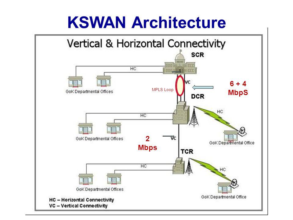 KSWAN Architecture MPLS Loop 6 + 4 MbpS 2 Mbps
