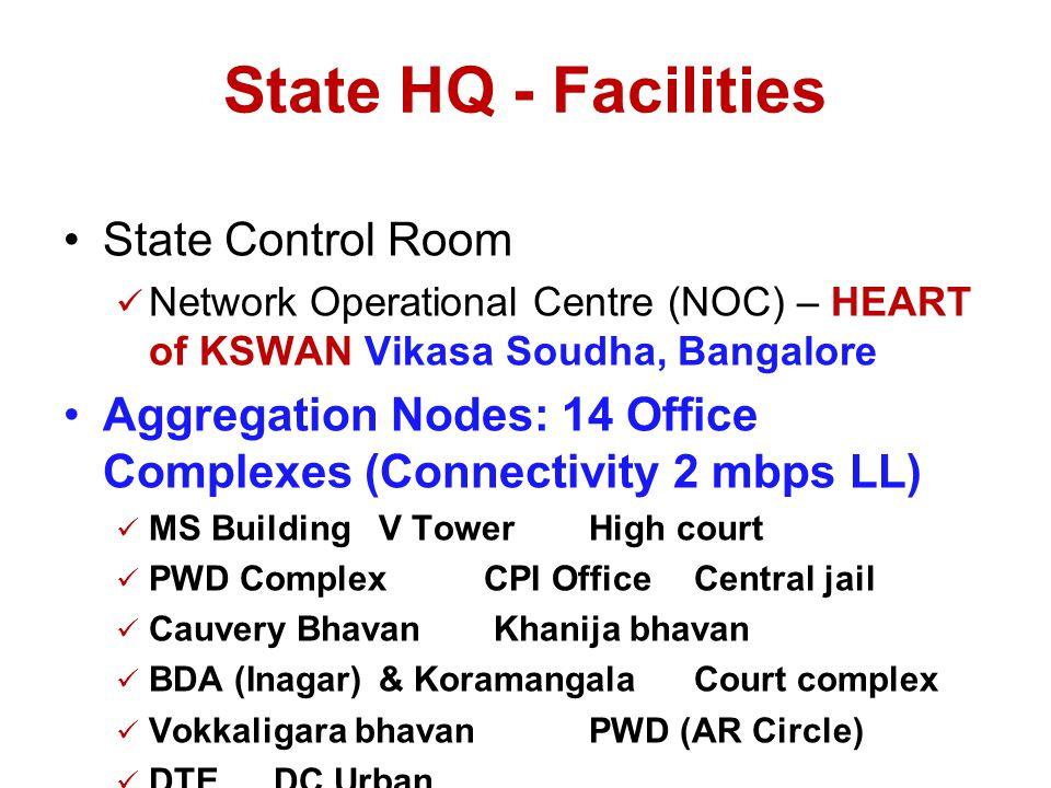 State HQ - Facilities State Control Room Network Operational Centre (NOC) – HEART of KSWAN Vikasa Soudha, Bangalore Aggregation Nodes: 14 Office Complexes (Connectivity 2 mbps LL) MS BuildingV TowerHigh court PWD ComplexCPI OfficeCentral jail Cauvery Bhavan Khanija bhavan BDA (Inagar)& Koramangala Court complex Vokkaligara bhavanPWD (AR Circle) DTEDC Urban