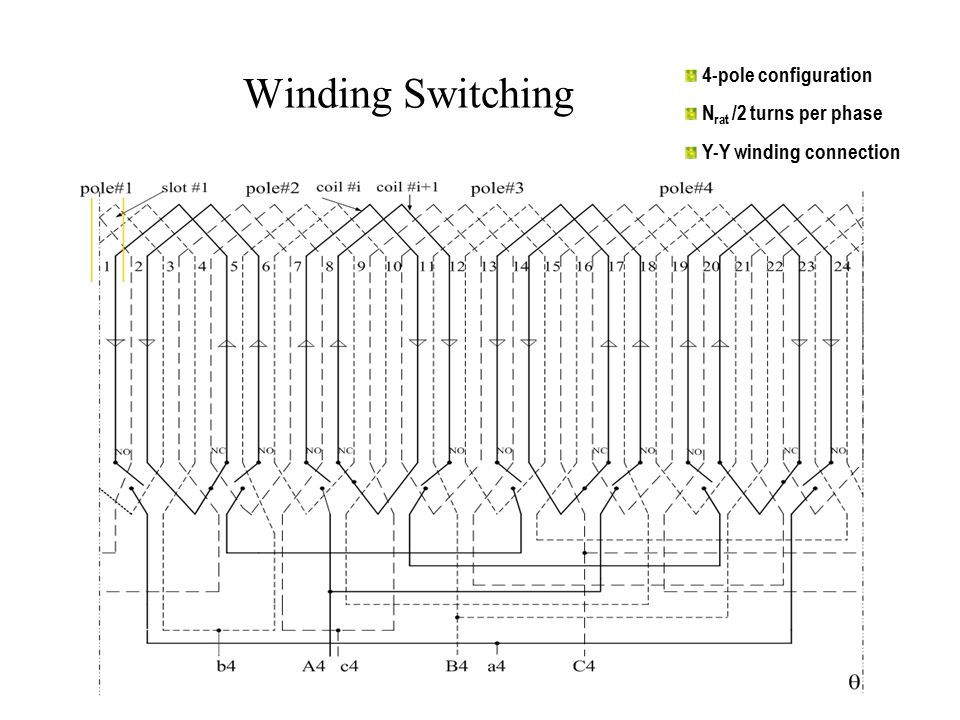 Winding Switching 4-pole configuration N rat /2 turns per phase Y-Y winding connection