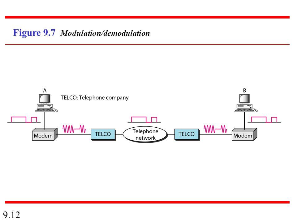 9.12 Figure 9.7 Modulation/demodulation