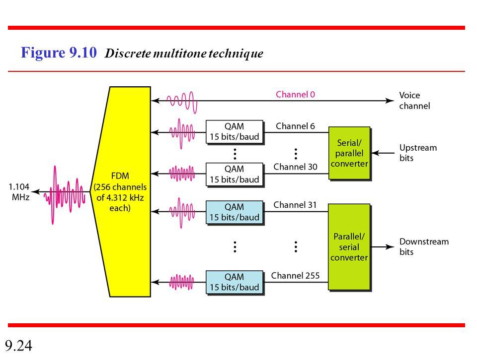9.24 Figure 9.10 Discrete multitone technique
