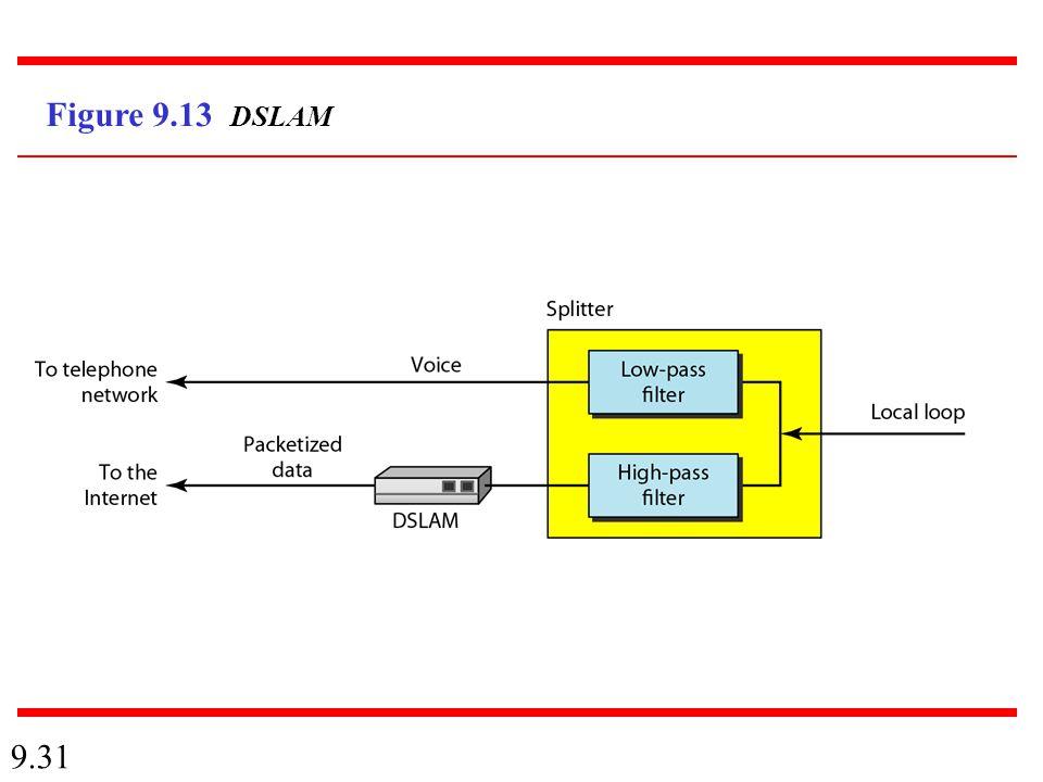 9.31 Figure 9.13 DSLAM