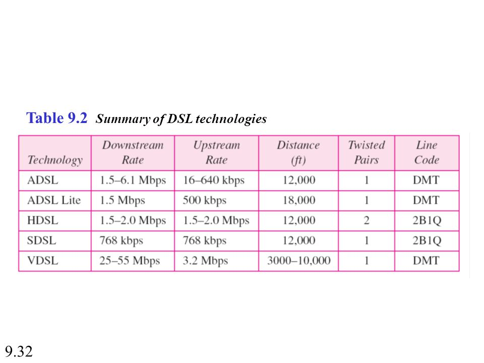 9.32 Table 9.2 Summary of DSL technologies