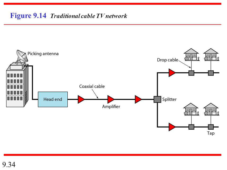 9.34 Figure 9.14 Traditional cable TV network