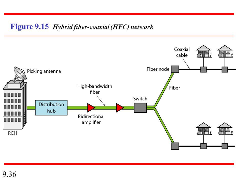 9.36 Figure 9.15 Hybrid fiber-coaxial (HFC) network
