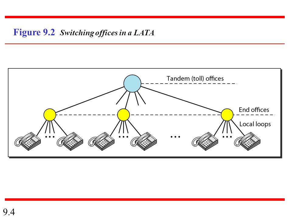 9.4 Figure 9.2 Switching offices in a LATA