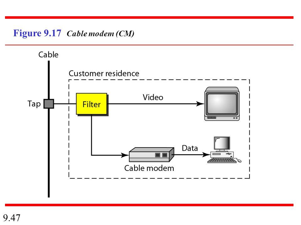 9.47 Figure 9.17 Cable modem (CM)