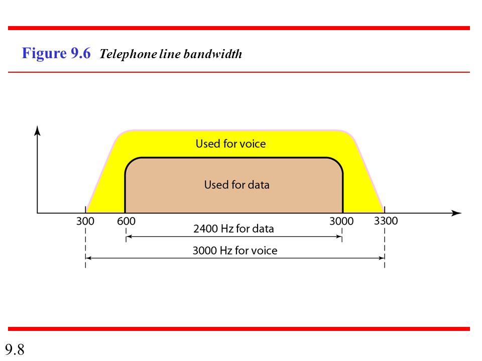 9.8 Figure 9.6 Telephone line bandwidth