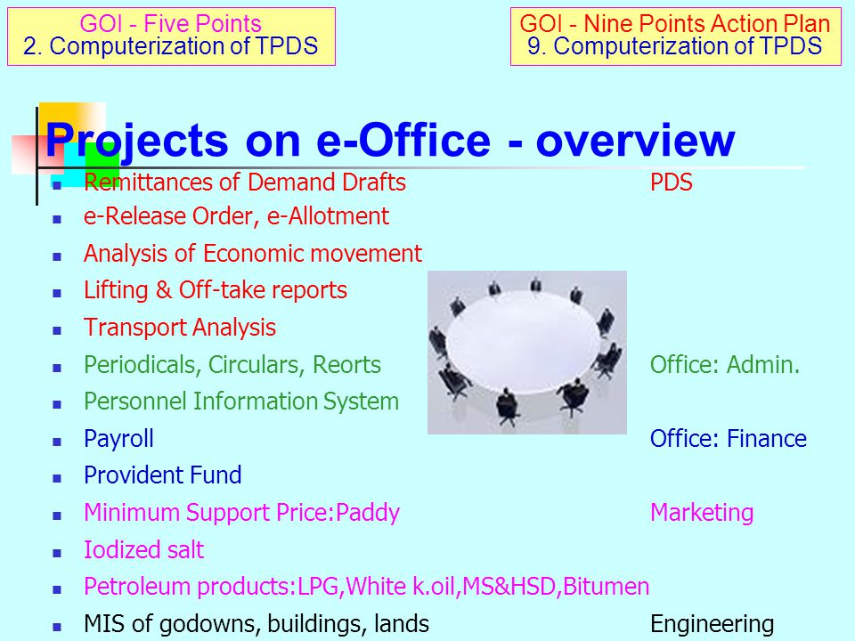 2.e-Office Civil Supplies Office on web – AAA: Anywhere-Anytime Access KPIs on website Key Performance Indicators A multi-level review with easy access Enables on-line monitoring Instantaneously Across large spread of transaction points – 2,75,069 sq.km 23 Districts – 37 UAs – 210 Towns 1128 Tahsildars(MRO) 430 MLSP 40,000 FPS 27,000 villages Developed by IEG GOI - Five Points 2.