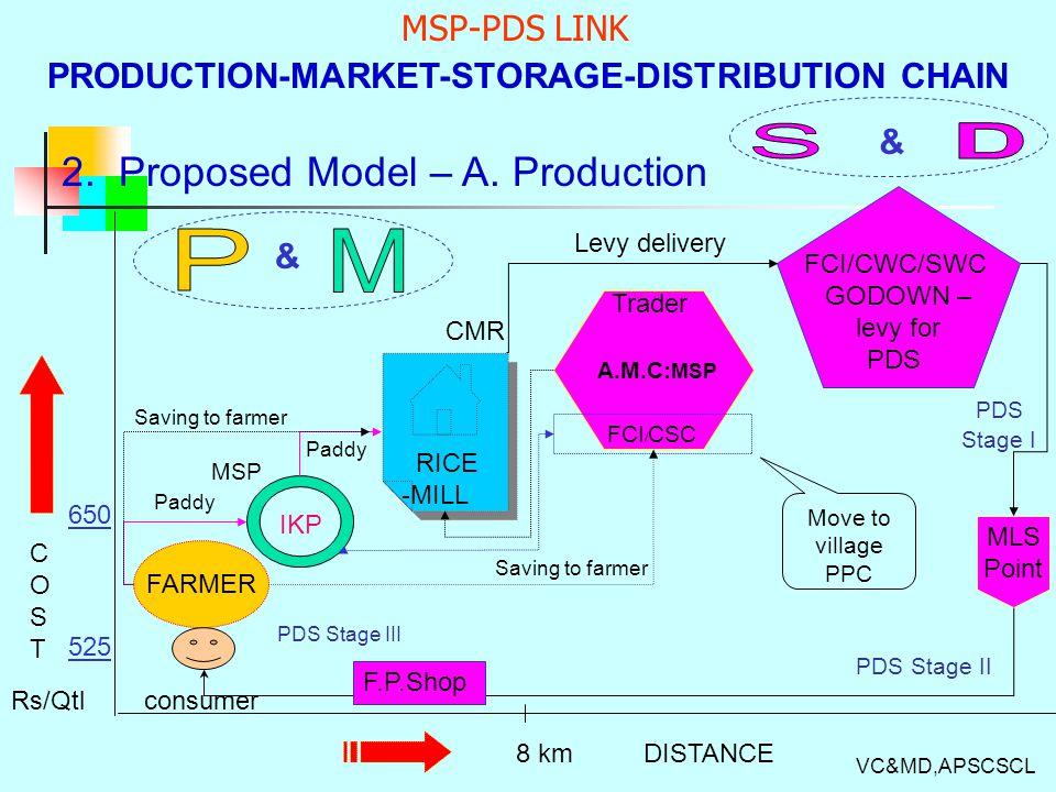 PRODUCTION-MARKET-STORAGE-DISTRIBUTION CHAIN 1.