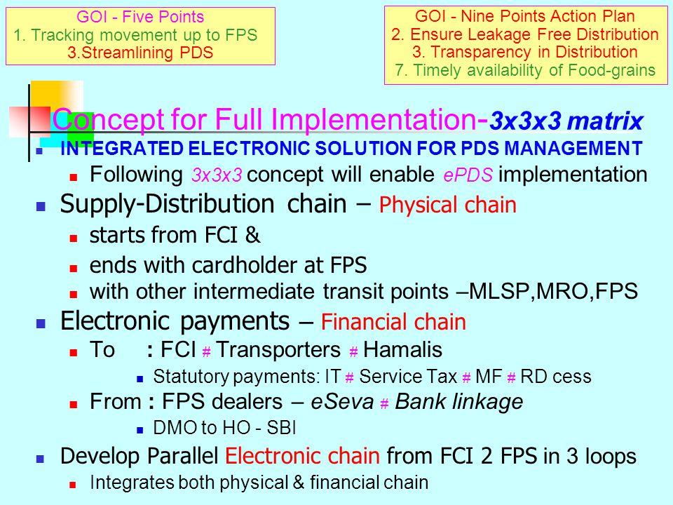 Pro-active Implementation Action Taken Points Andhra Pradesh : Already taken various pro-active measures  under 5 basic modules To achieve e-PDS func