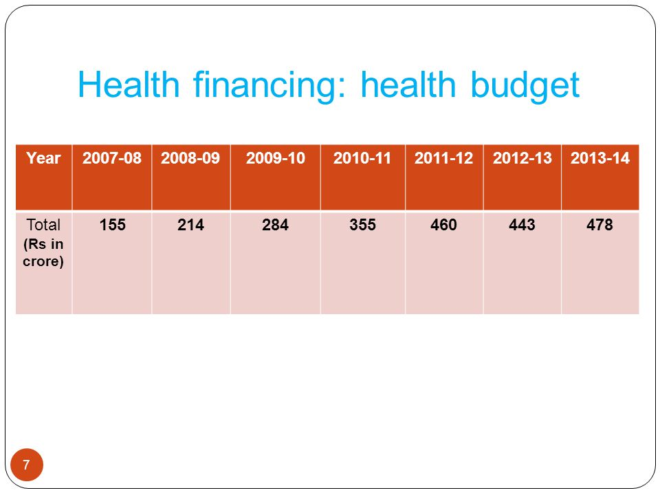 Health Financing 18 Expenditure on health sector is being raised progressively Strengthening PHC prioritised Major funding from NHM Rs 27.4 Crores provided from State Plan during the 11 th Plan Rs 22 Crores being provided from State Plan during last 2 years of 12 th Plan