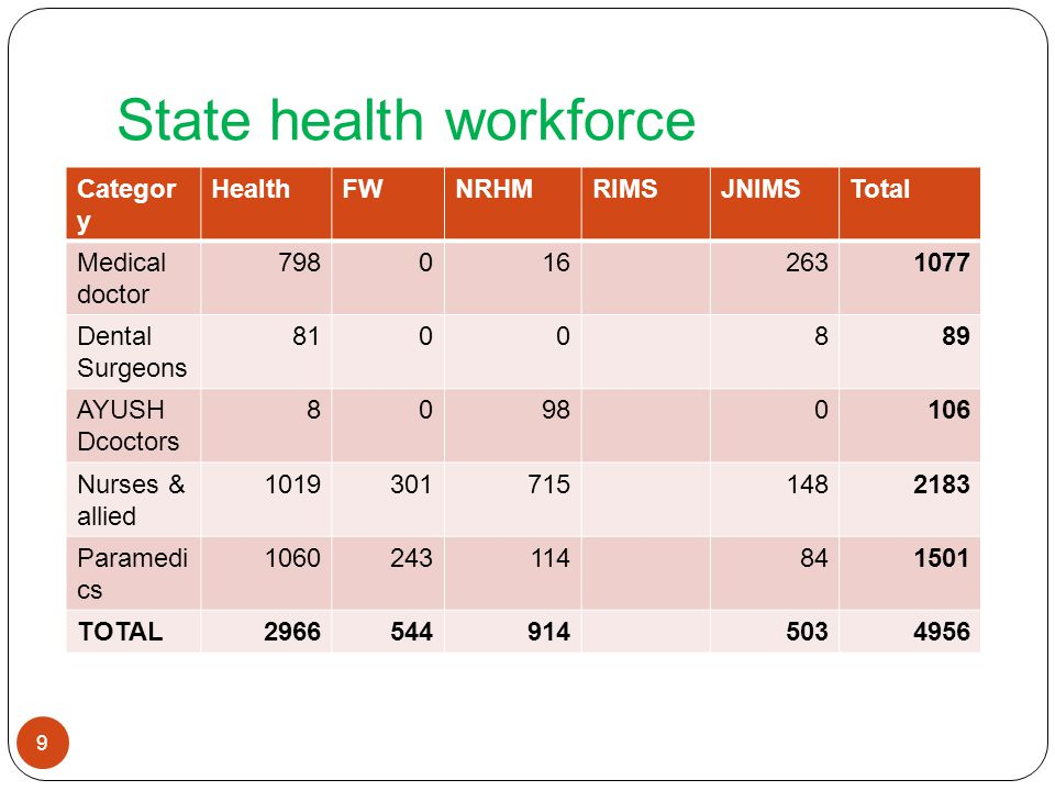 State health workforce 10 Doctor-population ratio 1:1183 (India- 1:1700) Doctor-nurse ratio 1:2 (India-1:0.6) Nurse-population ratio 1:598 (India- 1:1100) Pharmacist-pop.