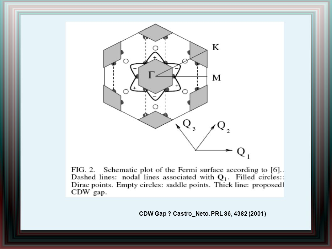 CDW Gap Castro_Neto, PRL 86, 4382 (2001)
