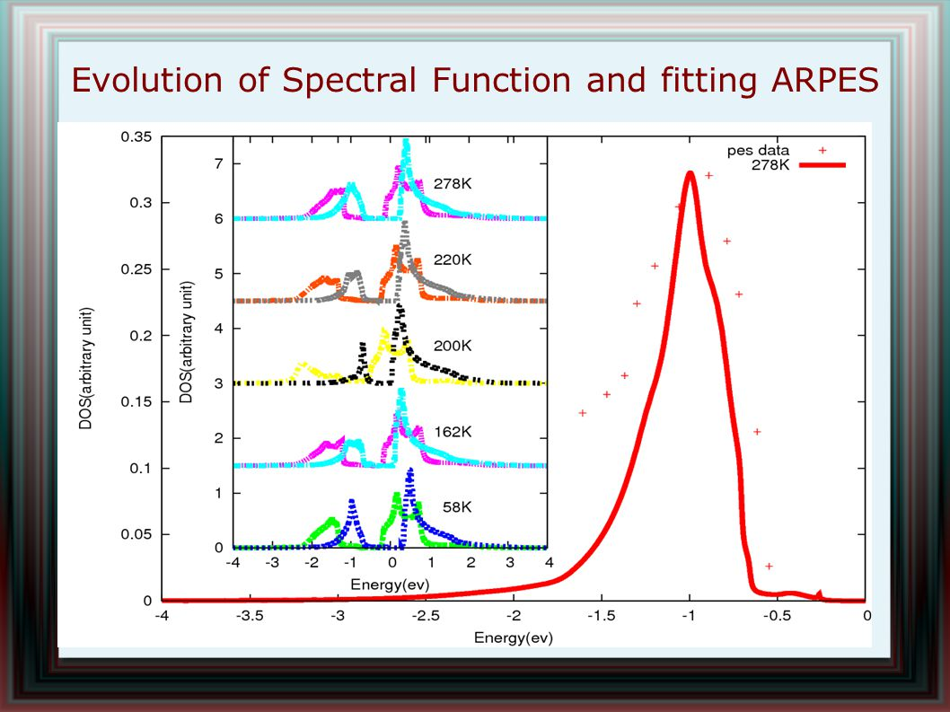 Evolution of Spectral Function and fitting ARPES