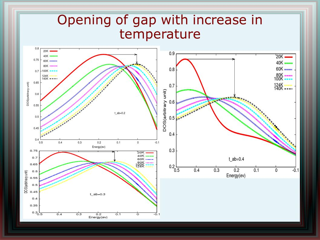 Opening of gap with increase in temperature