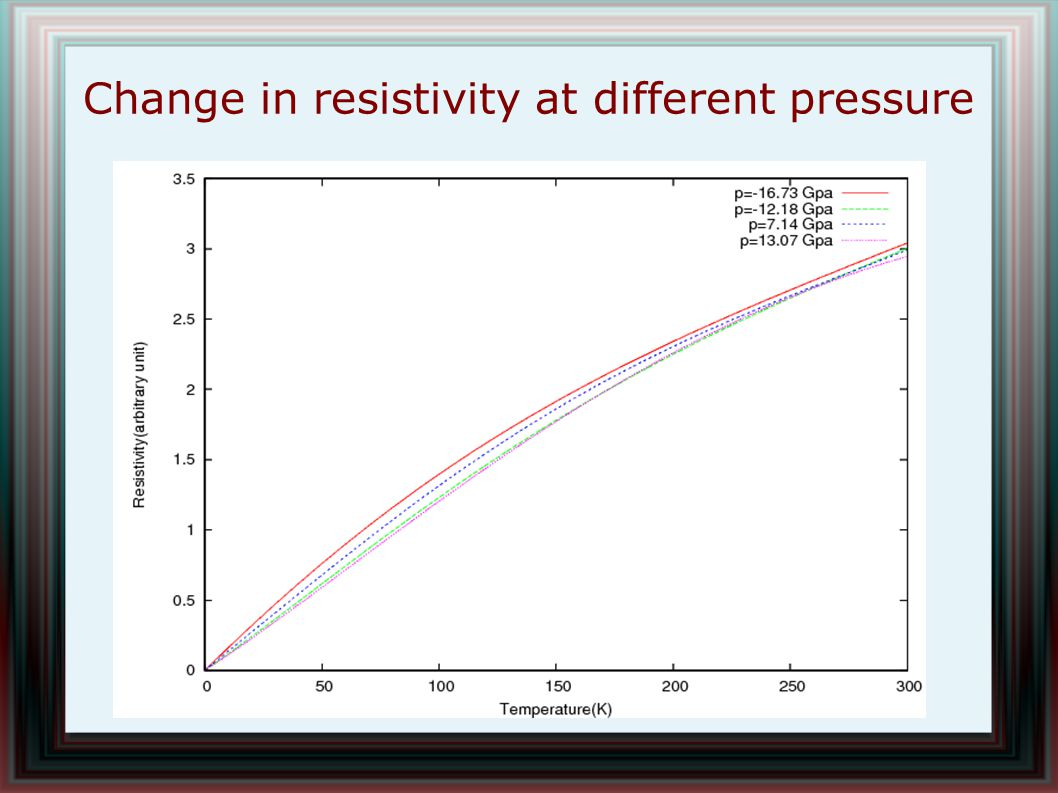 Change in resistivity at different pressure
