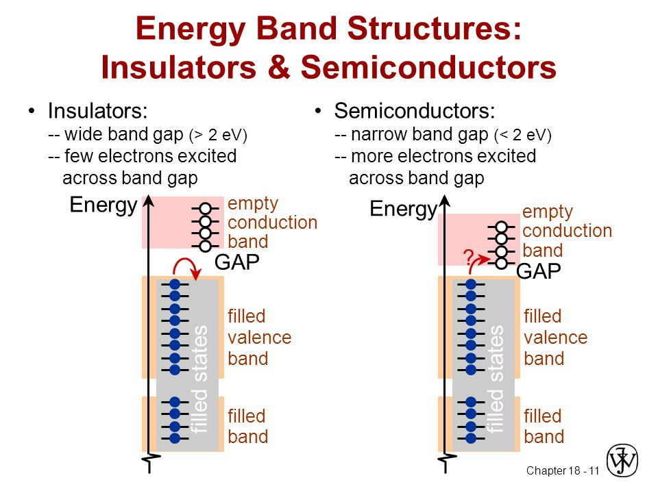 Chapter 18 - 11 Energy Band Structures: Insulators & Semiconductors Insulators: -- wide band gap (> 2 eV) -- few electrons excited across band gap Ene