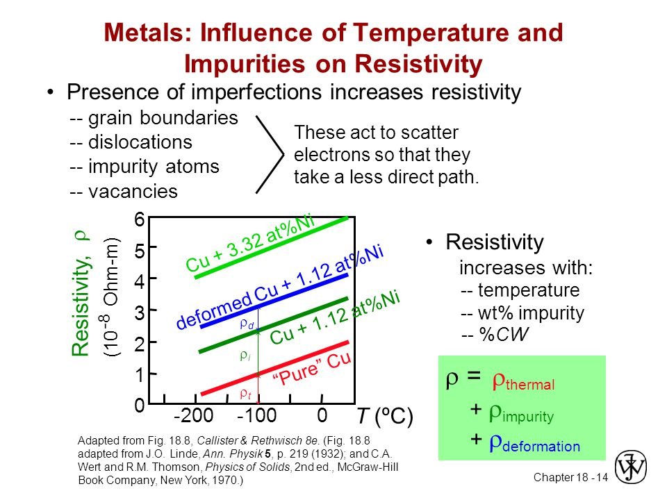 Chapter 18 - 14 Metals: Influence of Temperature and Impurities on Resistivity Presence of imperfections increases resistivity -- grain boundaries --
