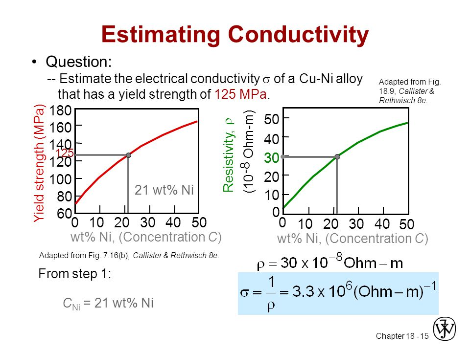 Chapter 18 - 15 Estimating Conductivity Adapted from Fig. 7.16(b), Callister & Rethwisch 8e. Question: -- Estimate the electrical conductivity  of a