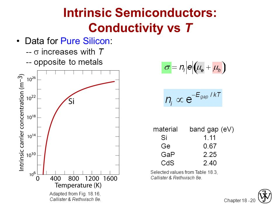 Chapter 18 - 20 Intrinsic Semiconductors: Conductivity vs T Data for Pure Silicon: --  increases with T -- opposite to metals Adapted from Fig. 18.16