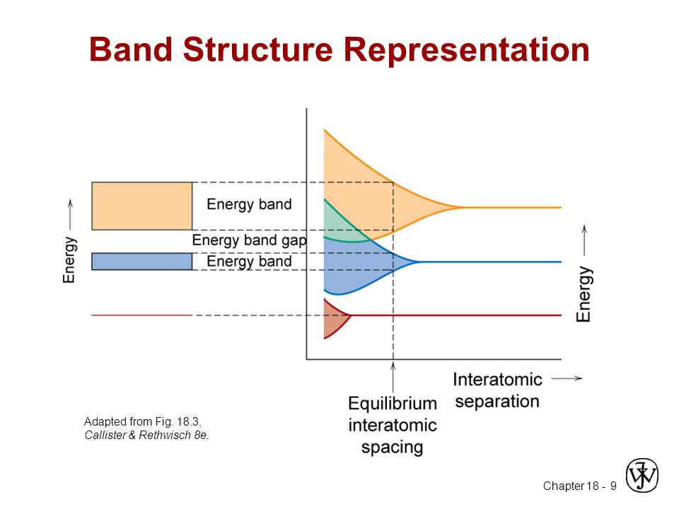 Chapter 18 - 9 Band Structure Representation Adapted from Fig. 18.3, Callister & Rethwisch 8e.